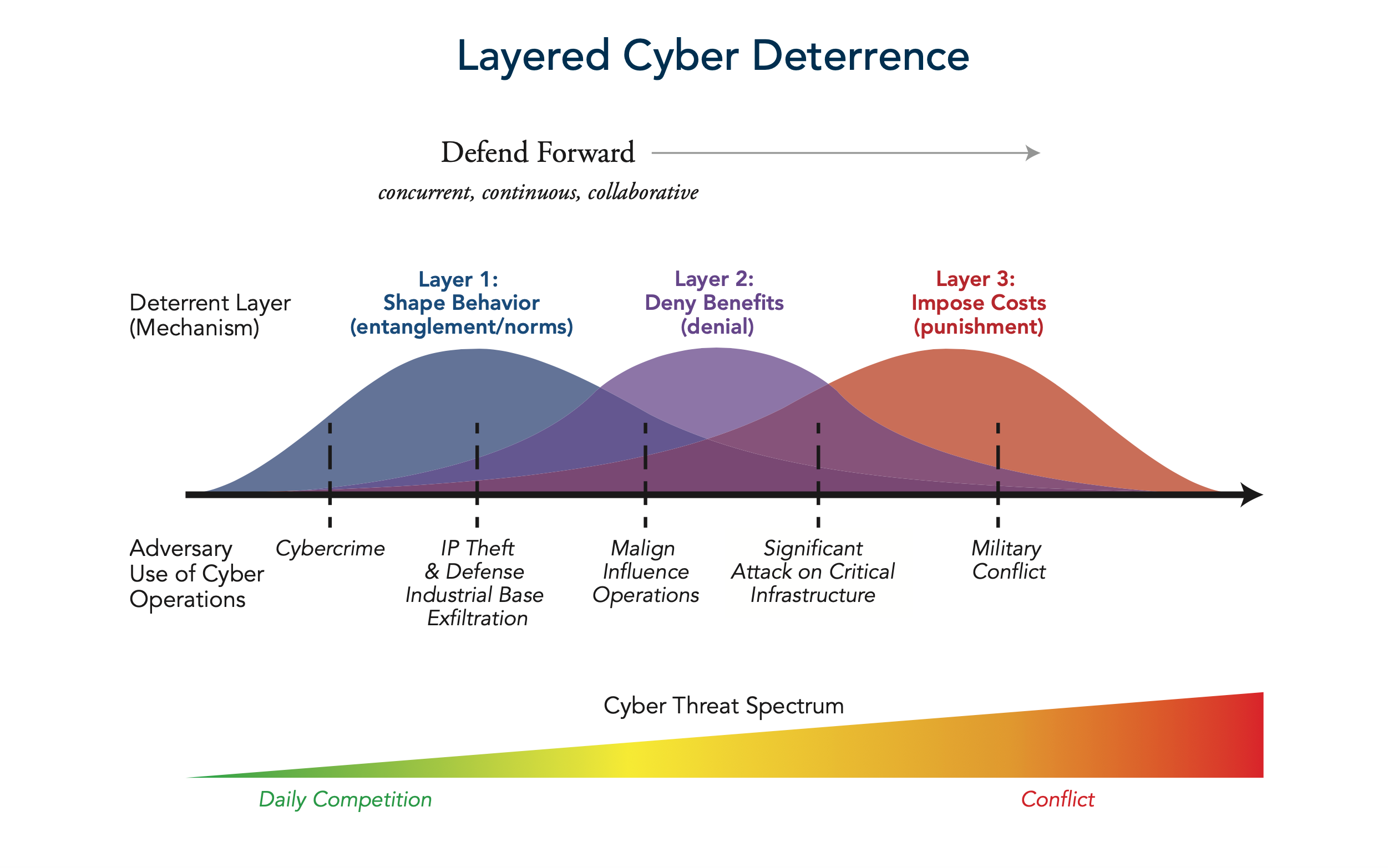 Layered Cyber Deterrence